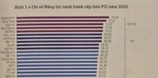 Bảng xếp hạng chỉ số năng lực cạnh tranh cấp tỉnh PCI 2020. - WikiLand