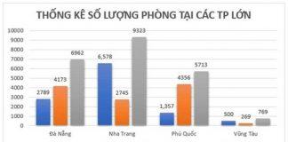 Lượng phòng tại các TP lớn theo thống kê từ Sở du lịch tỉnh Bà Rịa – Vũng Tàu, năm 2019. - WikiLand