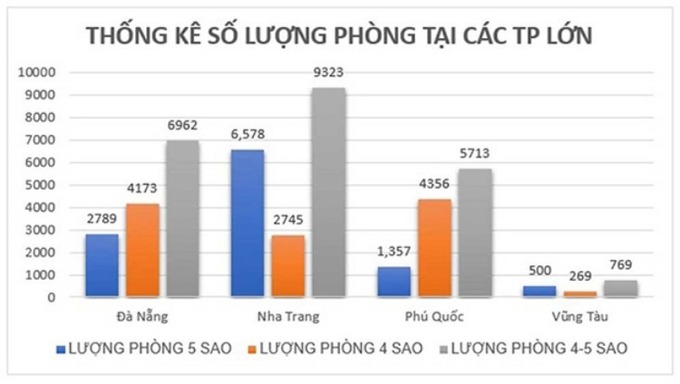 Lượng phòng tại các TP lớn theo thống kê từ Sở du lịch tỉnh Bà Rịa – Vũng Tàu, năm 2019. - WikiLand  Triển vọng đầu tư bất động sản nghỉ dưỡng cao cấp Vũng Tàu image003 1 4700 1621003779